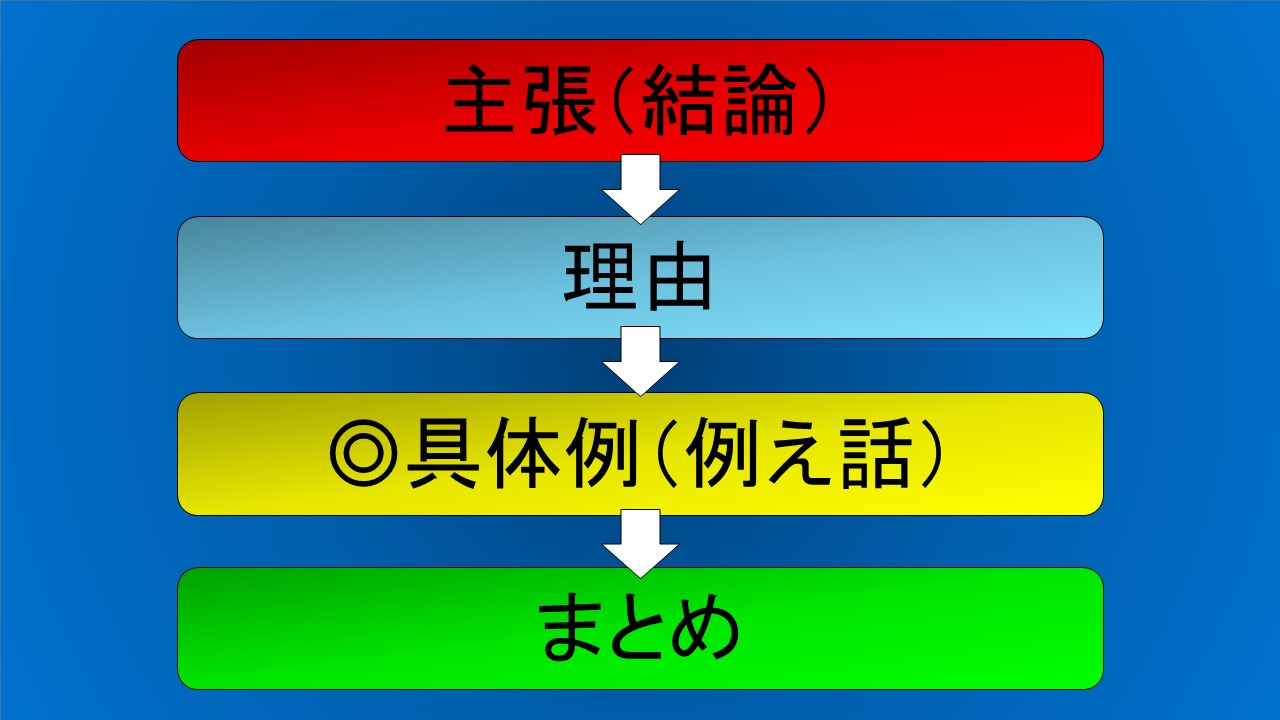 アンチクライマックス法は、主張(結論)、理由、具体例、まとめで展開する