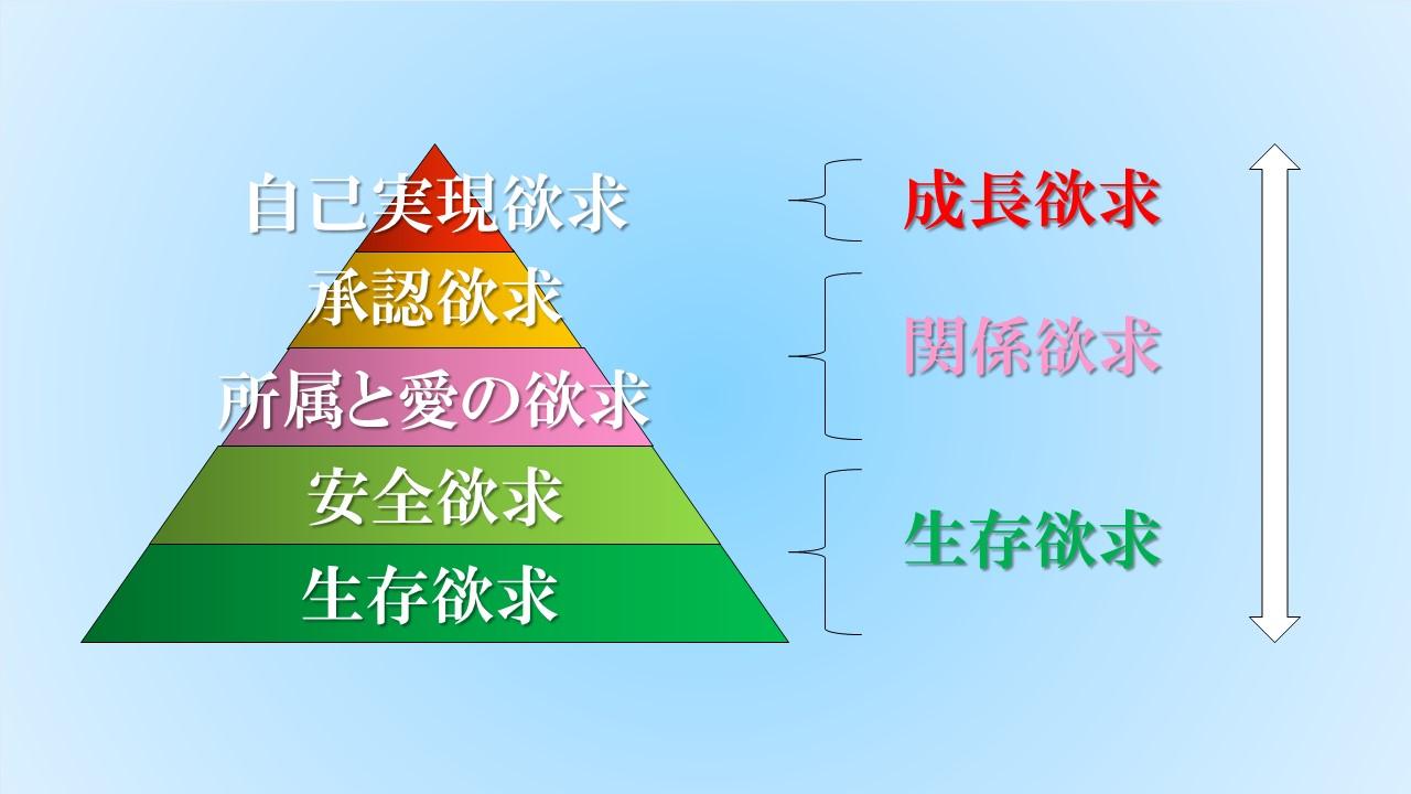マズローの5段階欲求は、「生存欲求」「関係欲求」「成長欲求」の3つに分類できる
