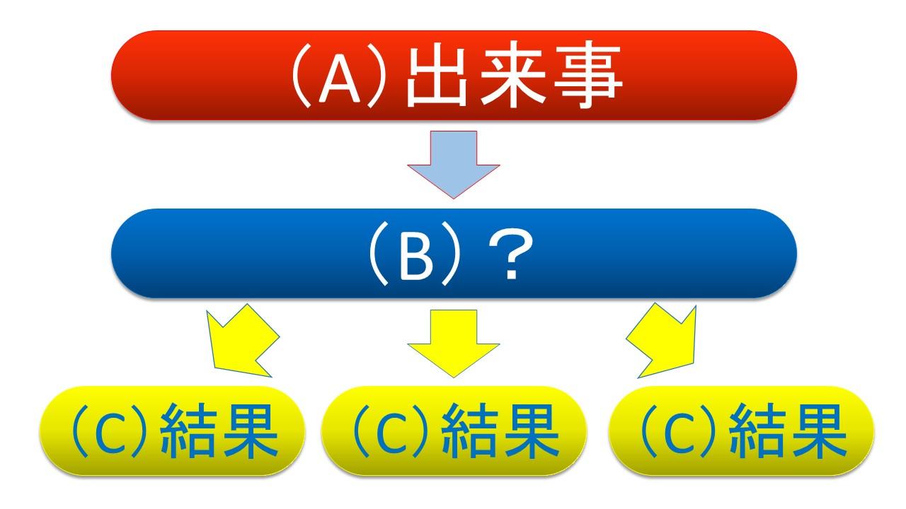 Aの出来事は、Bの何かを通して、Cの結果になっている