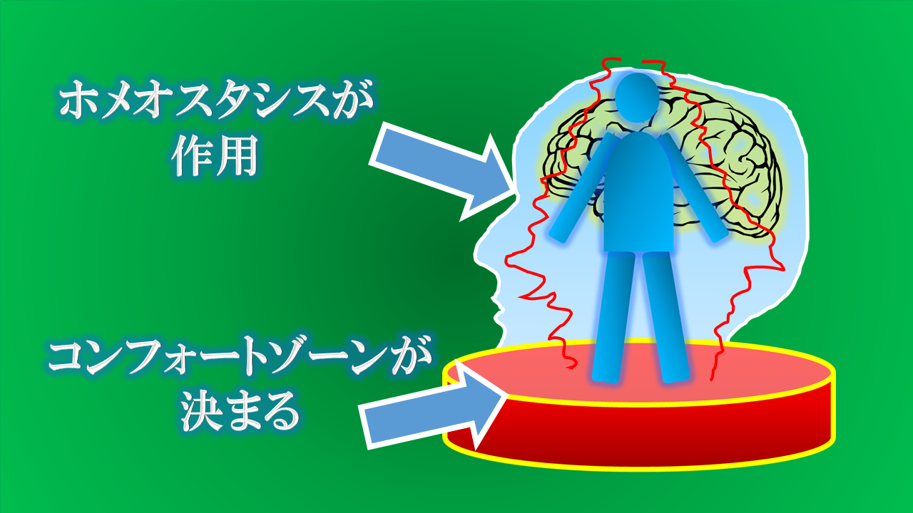 ホメオスタシスが作用し、コンフォートゾーンが決まる