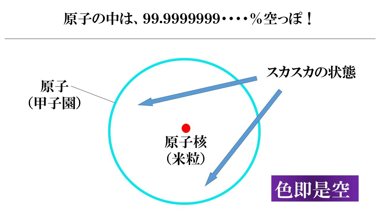 原子の中は、スカスカの状態
