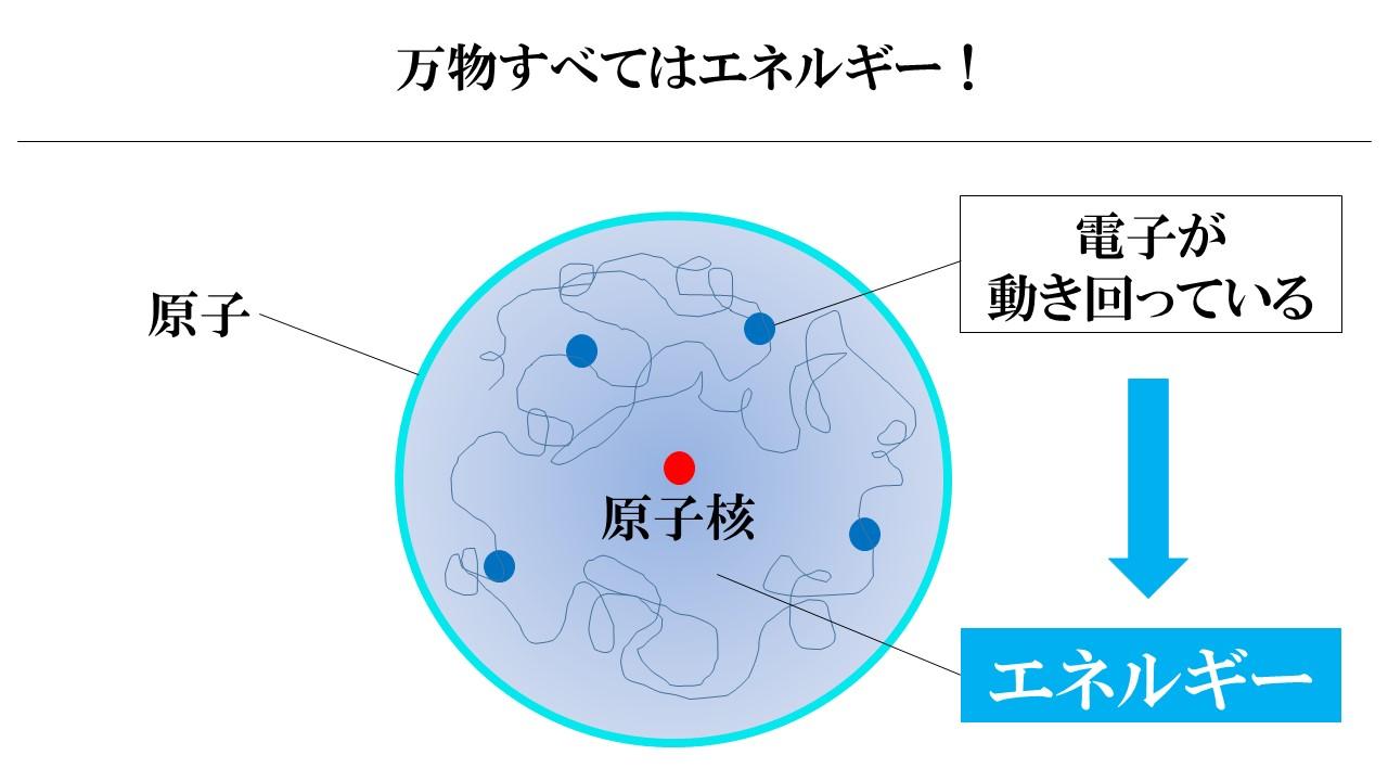 原子の空間を電子が飛び回り、エネルギーになっている