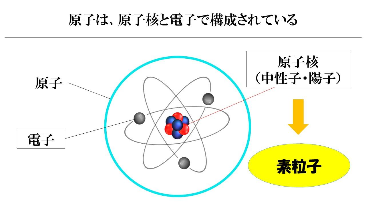 原子の中身